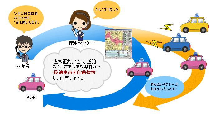 直接距離、地形、道路など、さまざまな条件から最適車両を自動検索し、配車します。