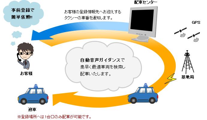 自動音声ガイダンスで素早く最適車両を検索し配車いたします。